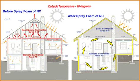 spray foam insulation yonkers ny home attic crawlspace