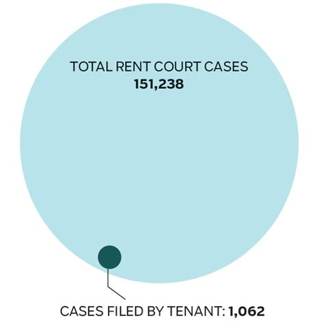 Baltimore District Court Search Dismissed Tenants Lose Landlords Win In Baltimore S Rent Court A Baltimore Sun