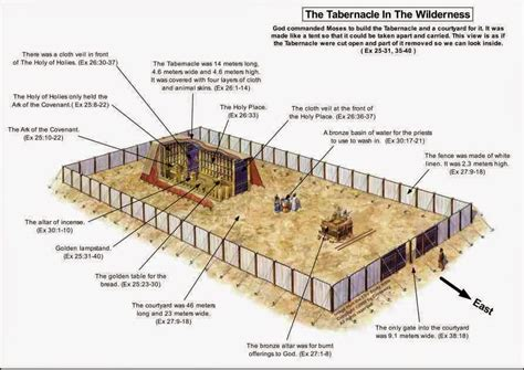 diagram of tabernacle in exodus picture of the tabernacle in exodus pictures to pin