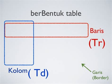 Tr And Td In Html Html Table Tr Td 28 Images Tema 5 Tablas En Html Tr
