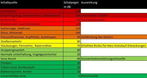 dezibel tabelle hoerlabor h 246 rlabor der htw berlin