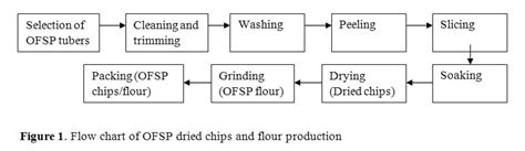 the human machine vol 1 ebook flow diagram bread making process image collections how