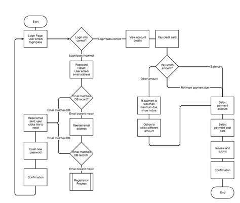ui flow chart simple ux workflow flowchart flowchart used to describe