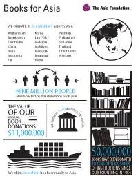 pragmatic philanthropy asian charity explained books books for asia the asia foundation