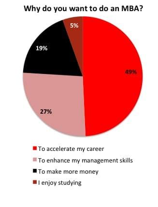 Reasons To Earn An Mba by What Makes Want To Do An Mba It S Not The Money