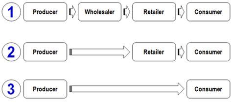 Distribution 4 Channel marketing distribution channels gcse tutor2u business