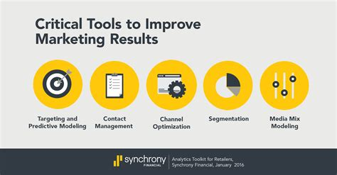 home design retailers synchrony bank analytics are critical to measuring success yet 92 of