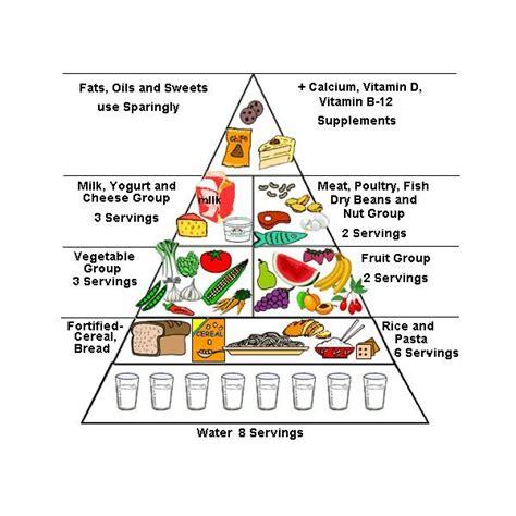 healthy fats lesson plan de 25 bedste id 233 er inden for preschool theme p 229