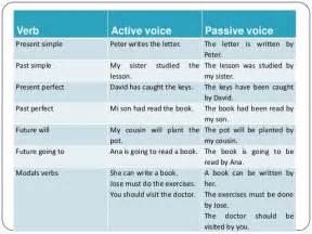 resume simple past tense bestsellerbookdb