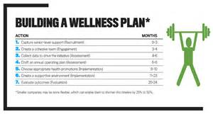 wellness plan template saving money through wellness programs strategic finance