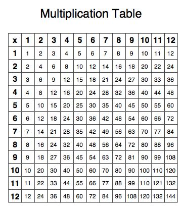 print multiplication table in vb net search results for multiplication table to fill