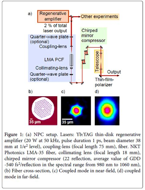 Gdd Study Section by Term Stability Of Nonlinear Pulse Compression Using Solid Large Mode Area Fibers