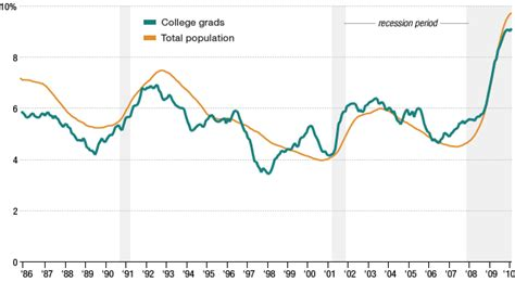 Unemployment Rate For Mba Graduates by Accounting Grad Didn T Figure On Rejections Npr