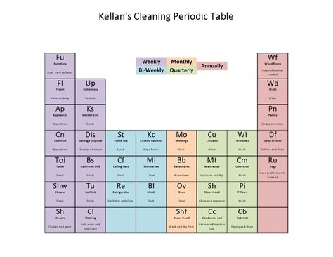 my green experiments cleaning periodic table