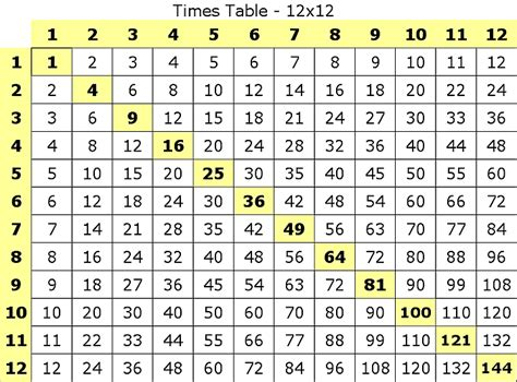 Printable Multiplication Table 1 12 by Multiplication Table To 12 New Calendar Template Site