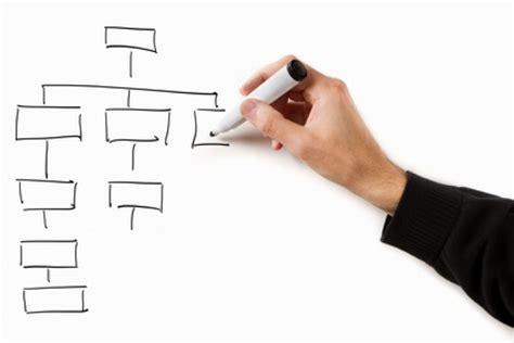 logiciel schéma fonctionnel gratuit comment 233 laborer l organigramme de votre entreprise