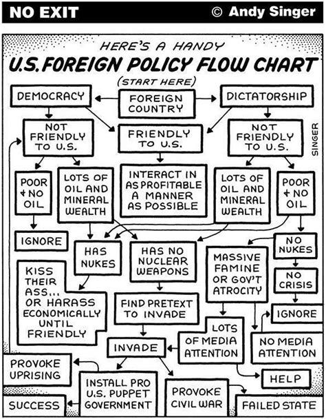 The Foreign Policies Arab States us foreign policy in 1 handy flow chart zero hedge