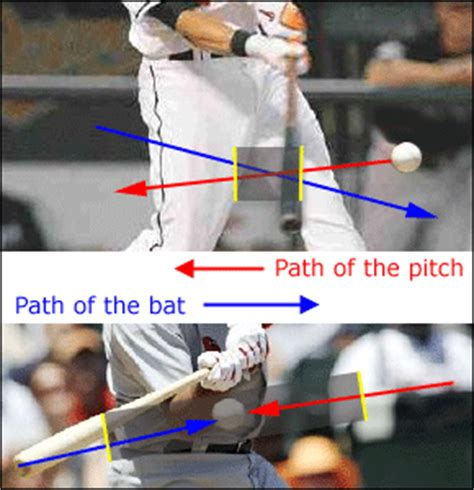 baseball swing path baseball hitting arms and hands