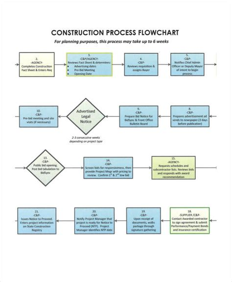 construction flow chart template gallery templates