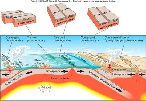 movement of lithospheric plates diagram chapter 2 terms geology 171 with steeples at