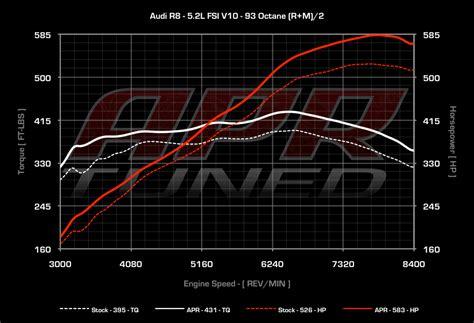 APR ECU Upgrade for the Audi R8 5.2L FSI V10