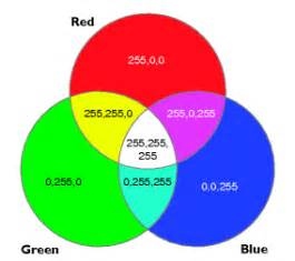 rgb color model display