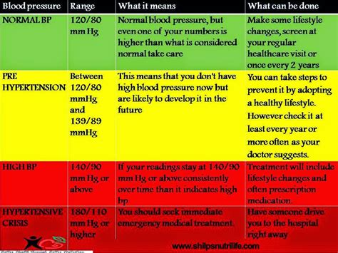 C Section Due To High Blood Pressure by What Do The Numbers On A Blood Pressure Reading