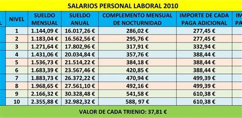 tabla de retribuciones mensuales convenio general de la construccion 2016 bigugt tablas salariales del personal laboral y