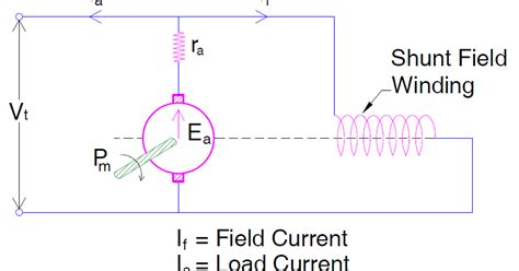 shunt resistor function why dc shunt generators are self protective to circuit etrical
