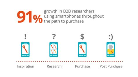 purchase of mobile how to attract millennials with your b2b marketing
