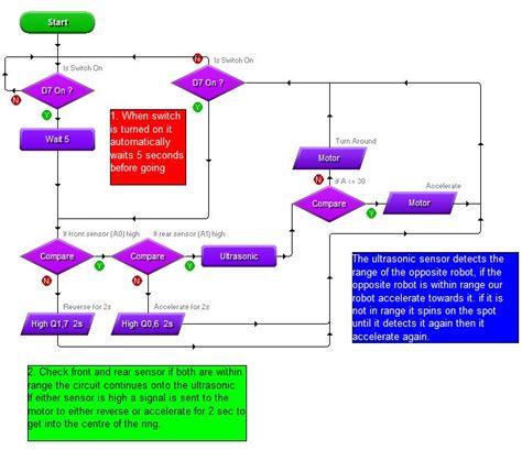 flowchart sle problems flowchart sle problems 28 images customer complaint