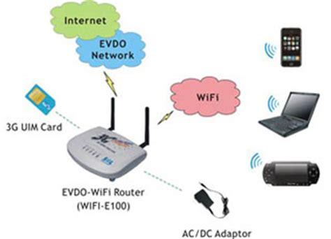 Router Nirkabel tips memilih router untuk jaringan nirkabel