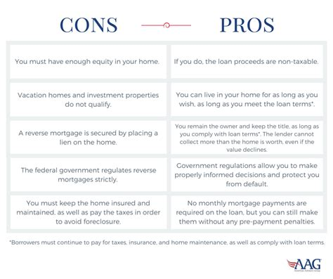 mortgage pros and cons american advisors