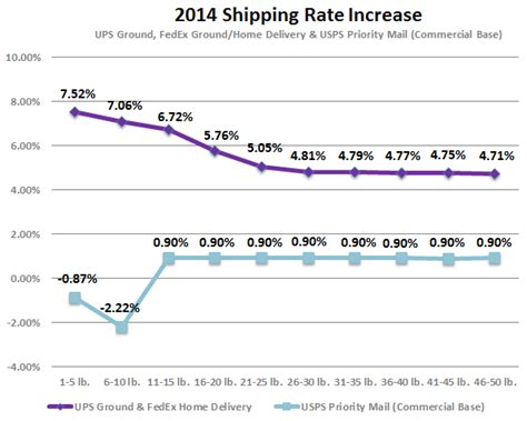 blogger rates 2014 fedex ground ups ground rates increase by 7 for