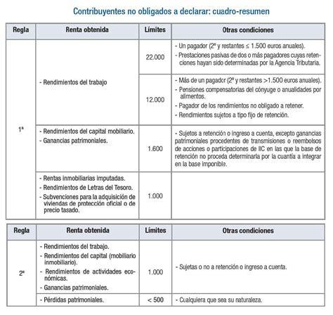 obligacion declarantes renta 2016 191 qui 233 n no tiene la obligaci 243 n de hacer la declaraci 243 n de