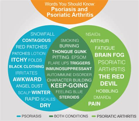 Cognitive Surplus Means That We Now Find Many With Psoriasis And Psoriatic Arthritis The Words You Should