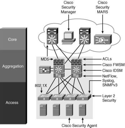 cisco ebook chapter 10 evaluating security solutions for