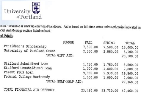 are these financial aid letters misleading