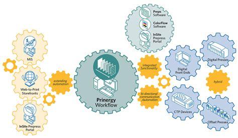 prinergy workflow prinergy platform kodak