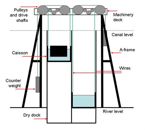 boat lift diagram file anderton boat lift diagram 2 png wikipedia