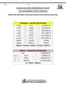 liquid measurement chart