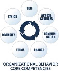 organizational behavior dissertation