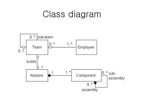 class diagram ppt presentation ppt uml diagrams powerpoint presentation id 6704828