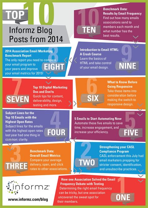 top list infographic top 10 posts from 2014 informz