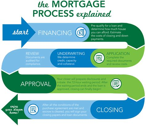 Our Process   BrandMortgage
