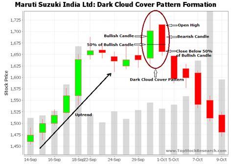 reversal pattern investopedia investopedia candlestick chart bing images