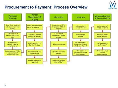 procure to pay boldcfo