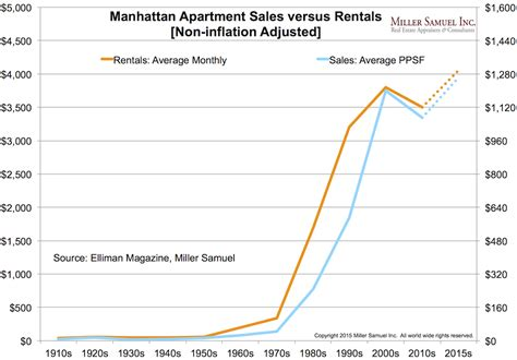 average rent prices average price per square foot miller samuel real estate