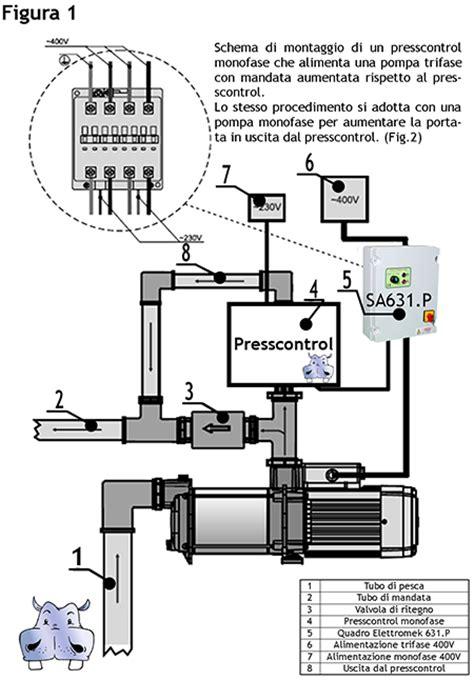 Pressostato Autoclave Collegamento Elettrico by Italtecnica Regolatore Di Pressione Presscontrol Briotank