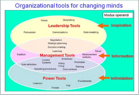how leaders can impact organizational cultures with their actions how do you change an organizational culture a